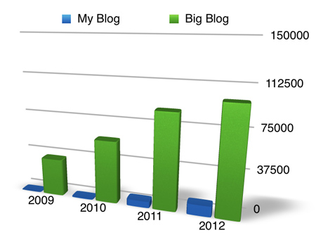 differentblogstats